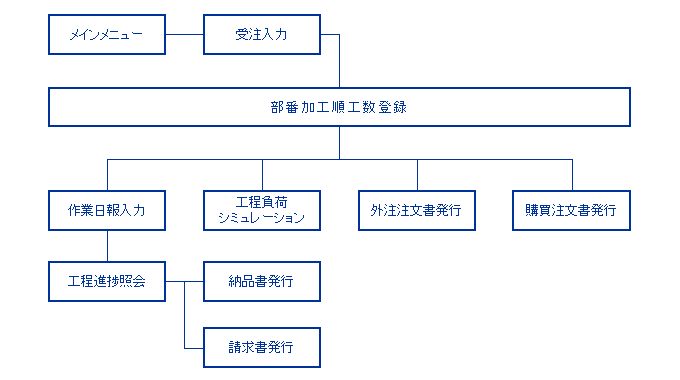 T-ProCSのフロー概念